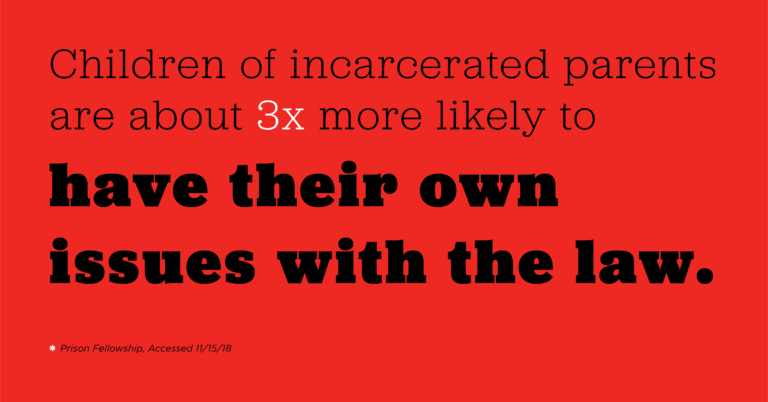 Children of incarcerated parents are about 3x more likely to have their own issues with the law