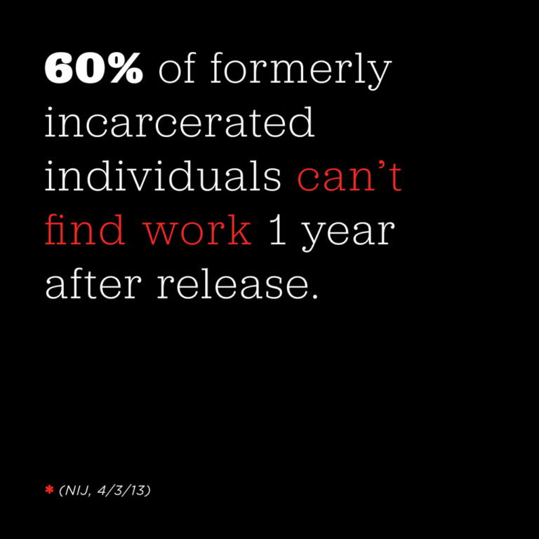 60% of formerly incarcerated individuals can't find work 1 year after release